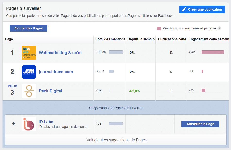"""Fonctionnalité """"Pages à surveiller"""" sur Facebook."""