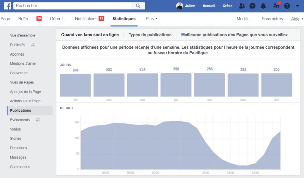 """Indicateur Facebook """"Quand vos fans sont en ligne""""."""
