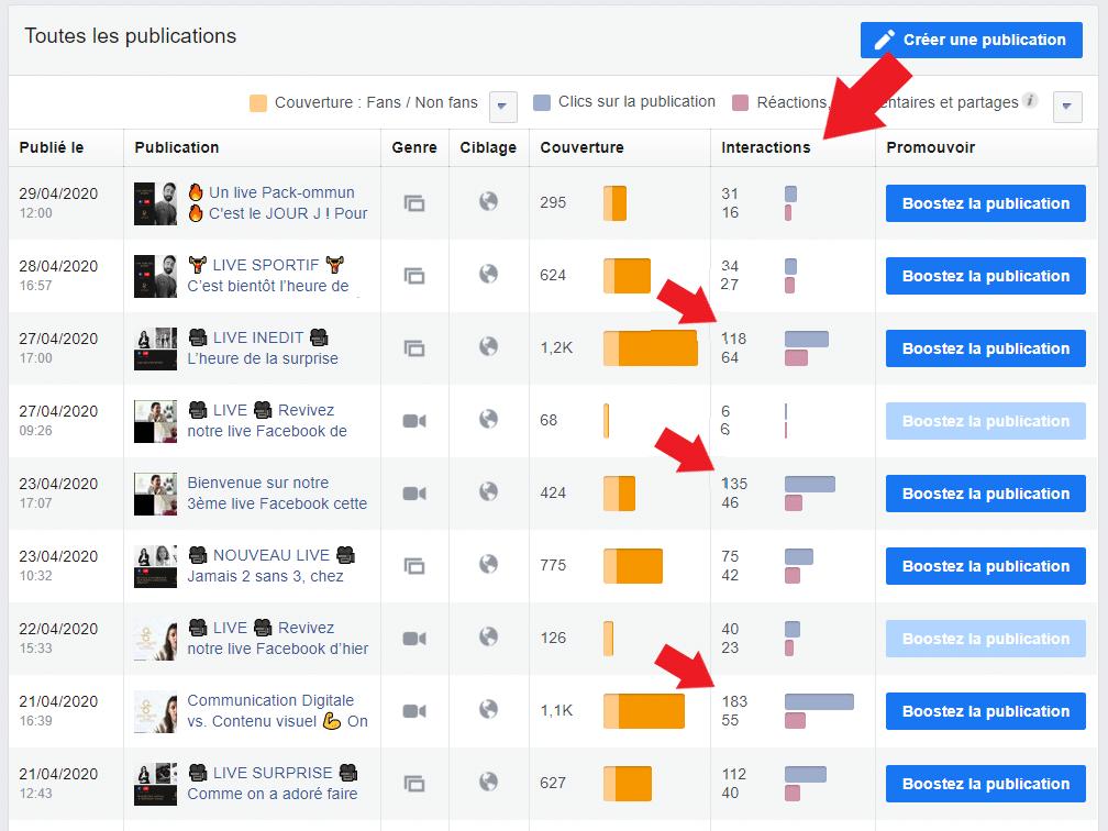 Statistiques d'interactions (réactions, commentaires, partages, clics) des publications Facebook.