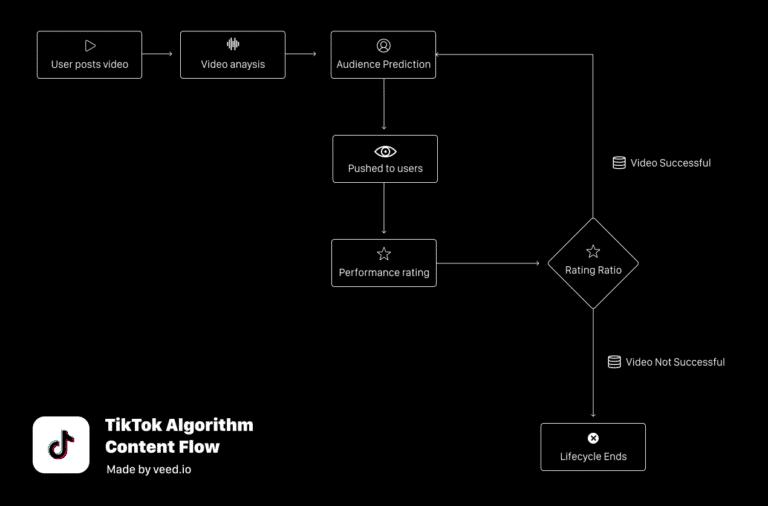 Mode de fonctionnement de l'algorithme de TikTok.